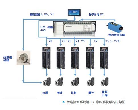 台达自动化解决方案 助力立体间歇式包装机提高效率和可靠性